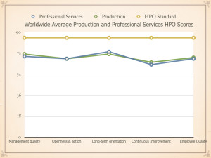 HPO Centre Average Scores.001