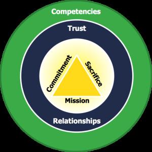 Genesis of Leadership