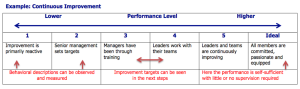 Performance Scale example