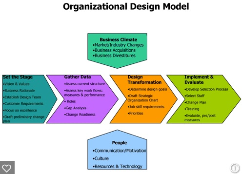 organizational_design_model_-_Bing_images